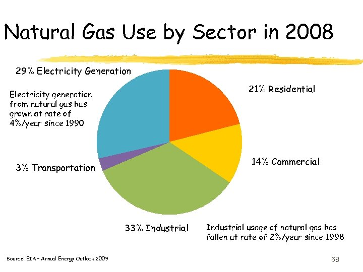 Natural Gas Use by Sector in 2008 29% Electricity Generation 21% Residential Electricity generation