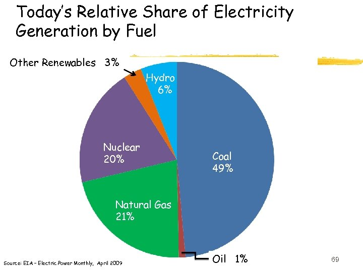 Today's Relative Share of Electricity Generation by Fuel Other Renewables 3% Hydro 6% Nuclear