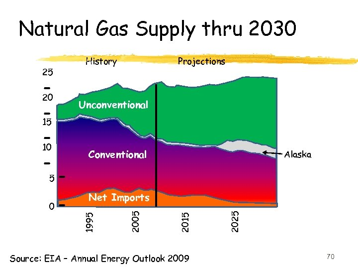 Natural Gas Supply thru 2030 History 25 Projections - 20 Unconventional 15 10 Source: