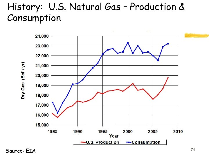 History: U. S. Natural Gas – Production & Consumption Source: EIA 71