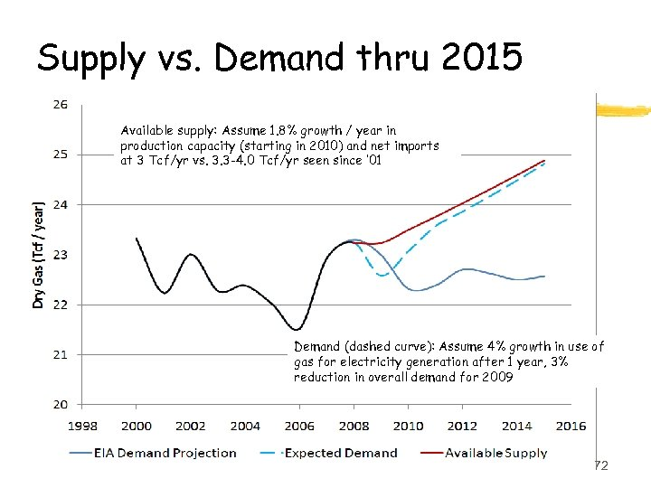 Supply vs. Demand thru 2015 Available supply: Assume 1. 8% growth / year in