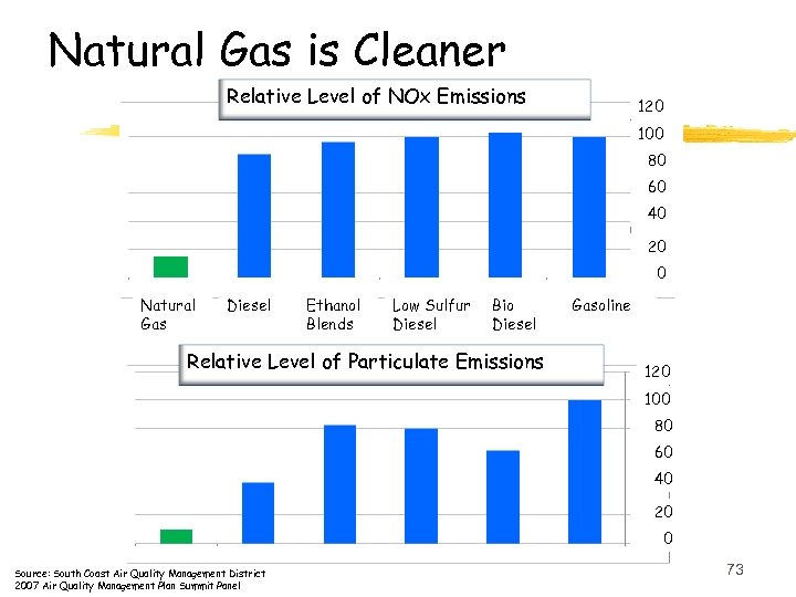 Natural Gas is Cleaner Relative Level of NOx Emissions 120 100 80 60 40