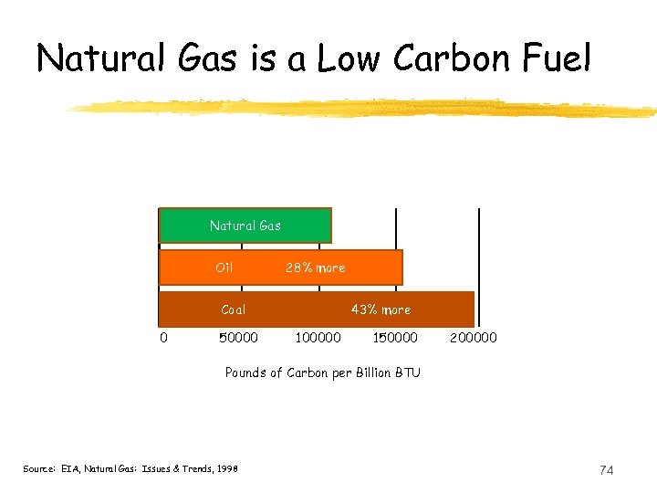 Natural Gas is a Low Carbon Fuel Natural Gas Oil 28% more Coal 0