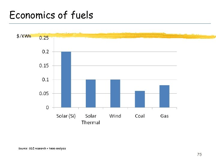 Economics of fuels $/KWh Source: SDI research + team analysis 75