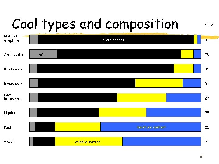Coal types and composition Natural Graphite Anthracite k. J/g fixed carbon 34 ash 29