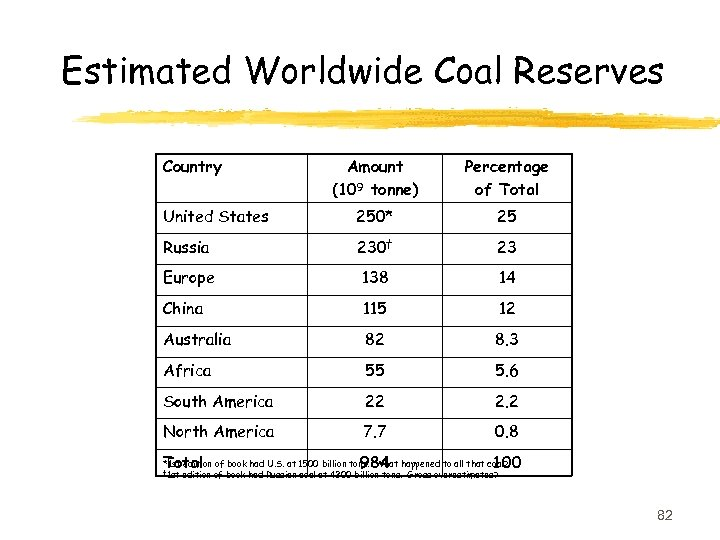 Estimated Worldwide Coal Reserves Country Amount (109 tonne) Percentage of Total United States 250*