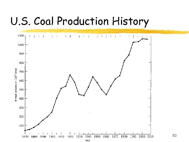 U. S. Coal Production History 83