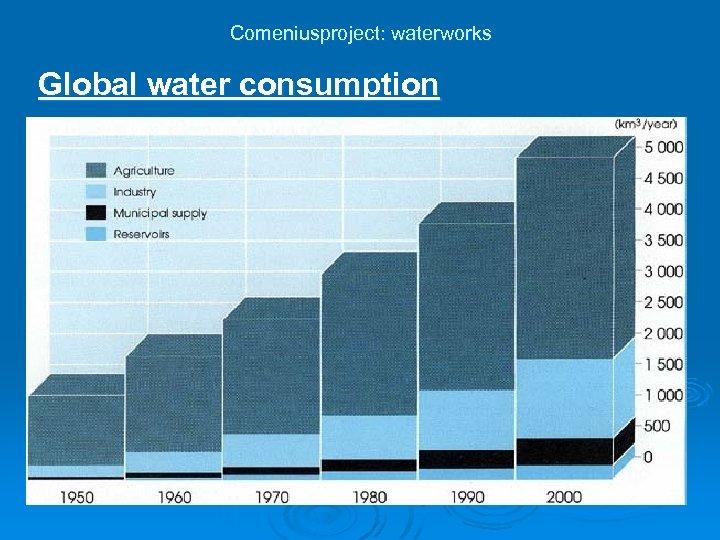 Comeniusproject: waterworks Global water consumption