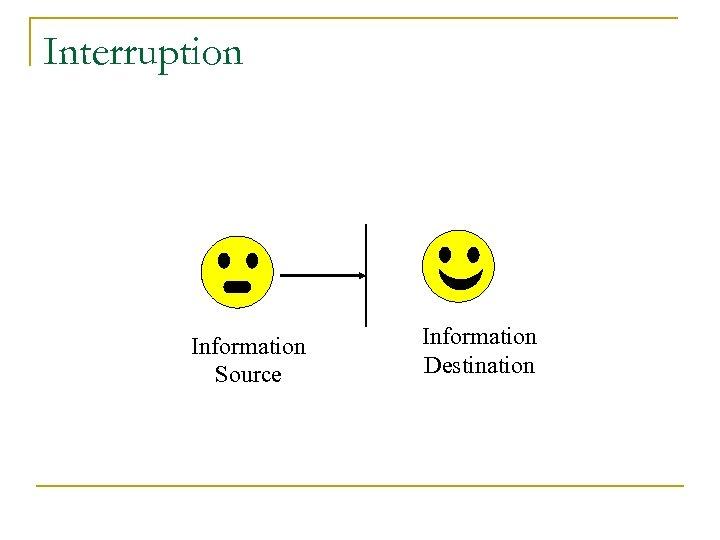Interruption Information Source Information Destination