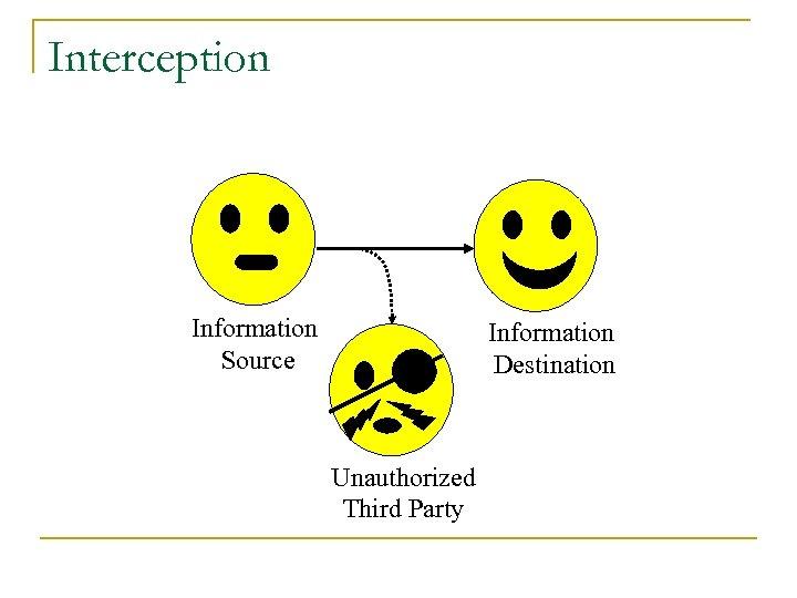 Interception Information Source Information Destination Unauthorized Third Party