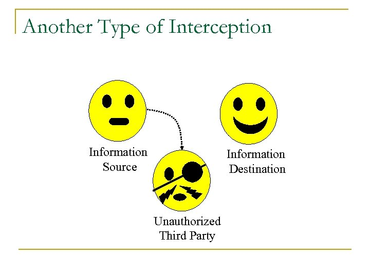 Another Type of Interception Information Source Information Destination Unauthorized Third Party