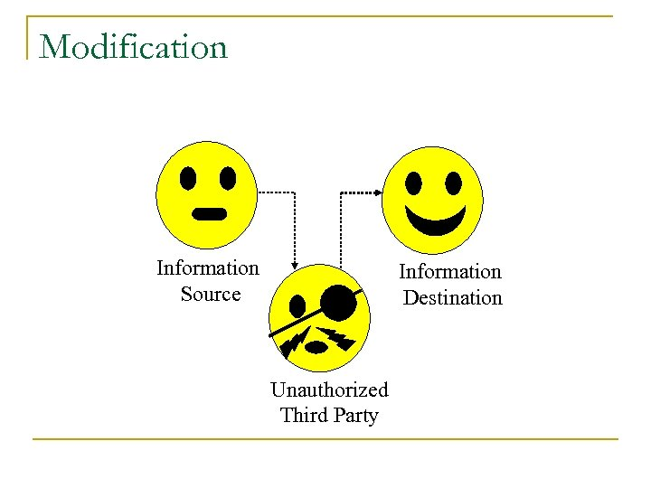 Modification Information Source Information Destination Unauthorized Third Party