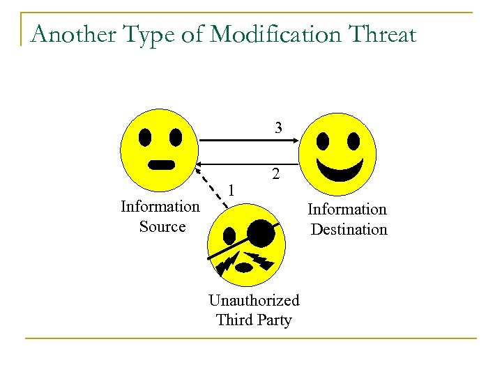 Another Type of Modification Threat 3 Information Source 1 2 Information Destination Unauthorized Third