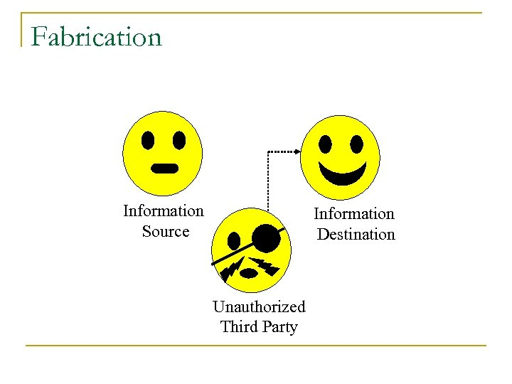 Fabrication Information Source Information Destination Unauthorized Third Party