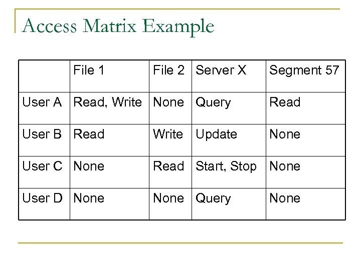 Access Matrix Example File 1 File 2 Server X Segment 57 User A Read,