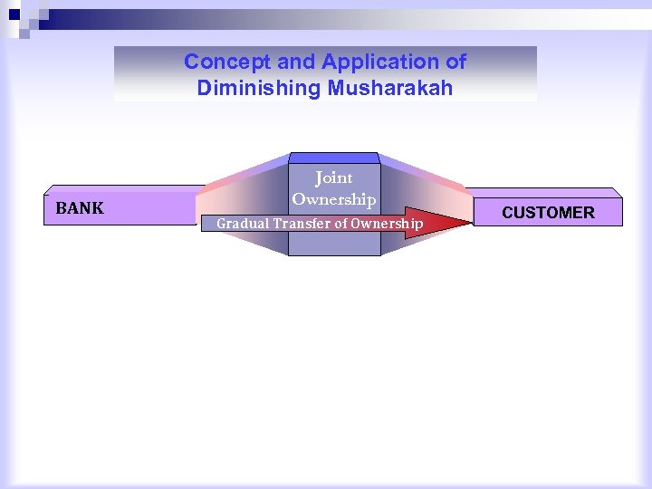 Concept and Application of Diminishing Musharakah BANK Joint Ownership Gradual Transfer of Ownership CUSTOMER