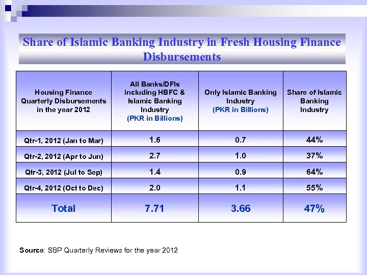 Share of Islamic Banking Industry in Fresh Housing Finance Disbursements Housing Finance Quarterly Disbursements
