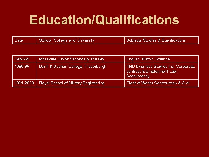 Education/Qualifications Date School, College and University Subjects Studies & Qualifications 1964 -69 Mossvale Junior