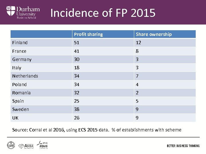 Incidence of FP 2015 Profit sharing Share ownership Finland 51 12 France 41 8