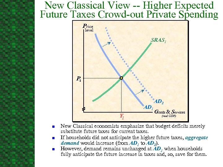 New Classical View -- Higher Expected Future Taxes Crowd-out Private Spending Price level SRAS