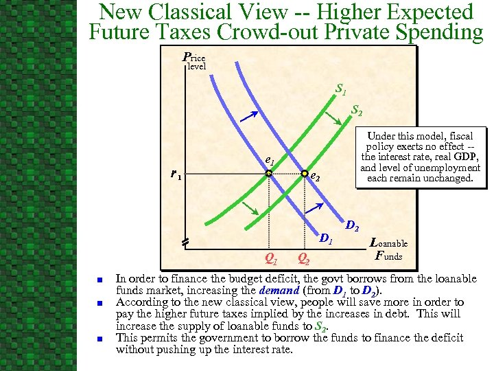 New Classical View -- Higher Expected Future Taxes Crowd-out Private Spending Price level S