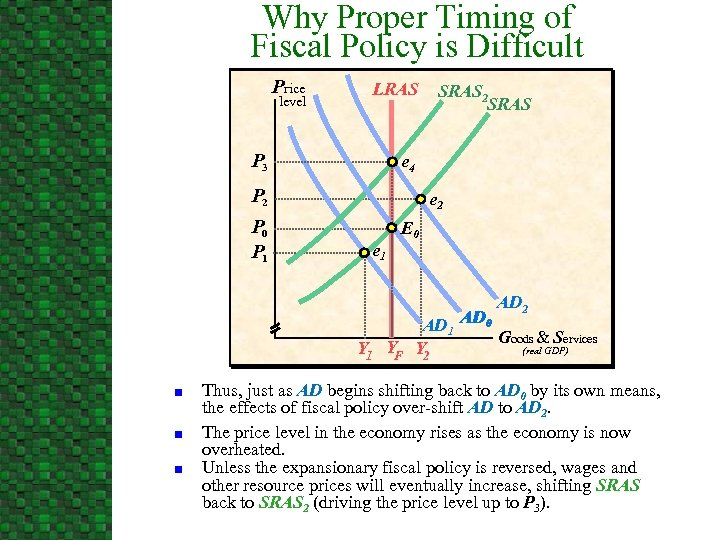 Why Proper Timing of Fiscal Policy is Difficult Price level LRAS P 3 e