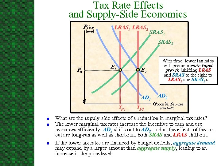 Tax Rate Effects and Supply-Side Economics Price level LRAS 1 LRAS 2 SRAS 1