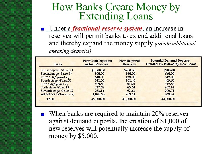How Banks Create Money by Extending Loans n Under a fractional reserve system, an