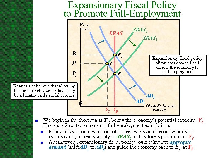 Expansionary Fiscal Policy to Promote Full-Employment Price level LRAS P 2 P 1 P
