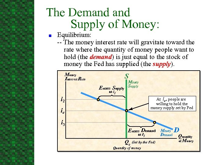 The Demand Supply of Money: n Equilibrium: -- The money interest rate will gravitate