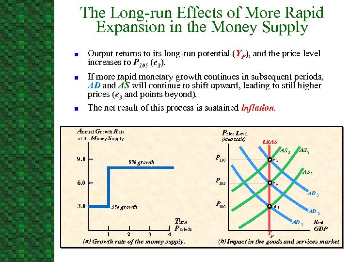 The Long-run Effects of More Rapid Expansion in the Money Supply Output returns to
