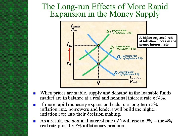 The Long-run Effects of More Rapid Expansion in the Money Supply Interest Rate S
