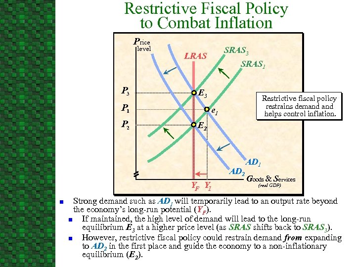 Restrictive Fiscal Policy to Combat Inflation Price level P 3 SRAS 1 E 3