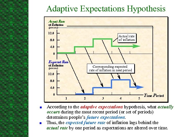 Adaptive Expectations Hypothesis Actual Rate of Inflation (percent) 12. 0 Actual rate of inflation
