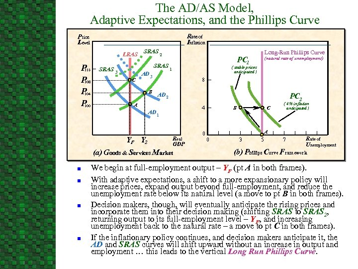 The AD/AS Model, Adaptive Expectations, and the Phillips Curve Rate of Inflation Price Level