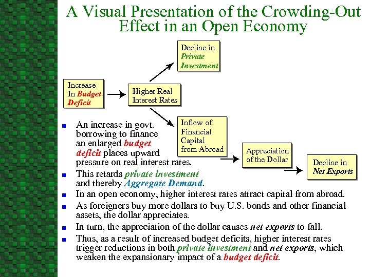 A Visual Presentation of the Crowding-Out Effect in an Open Economy Decline in Private