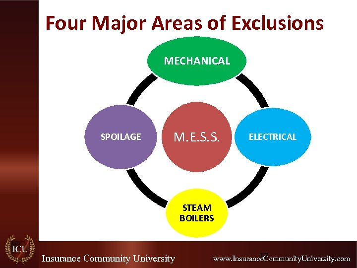Four Major Areas of Exclusions MECHANICAL SPOILAGE M. E. S. S. ELECTRICAL STEAM BOILERS