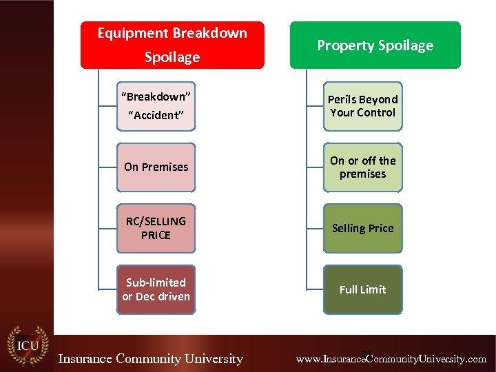 "Equipment Breakdown Spoilage Property Spoilage ""Breakdown"" ""Accident"" Perils Beyond Your Control On Premises On"
