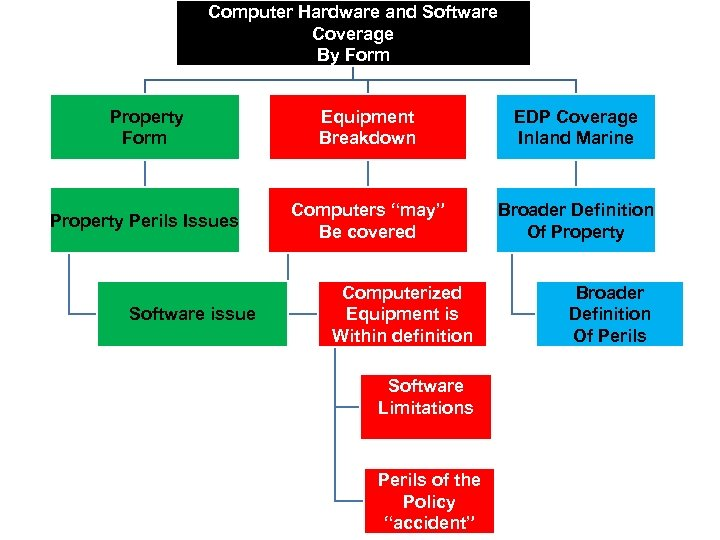 Computer Hardware and Software Coverage By Form Property Form Equipment Breakdown EDP Coverage Inland