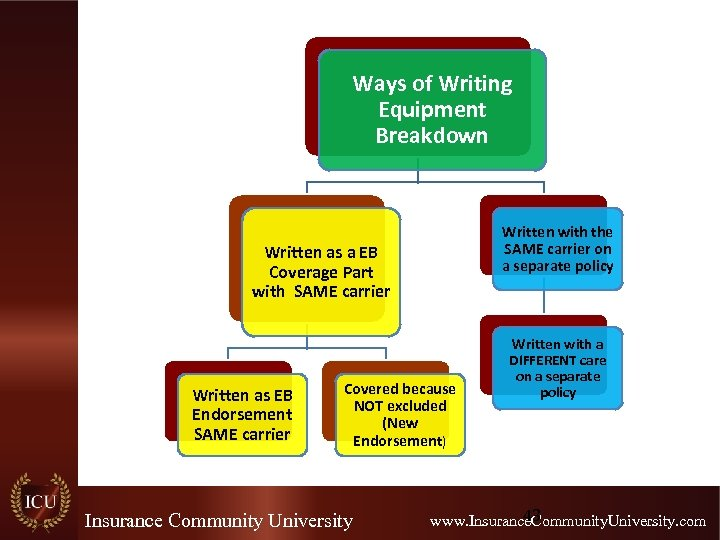 Ways of Writing Equipment Breakdown Written with the SAME carrier on a separate policy