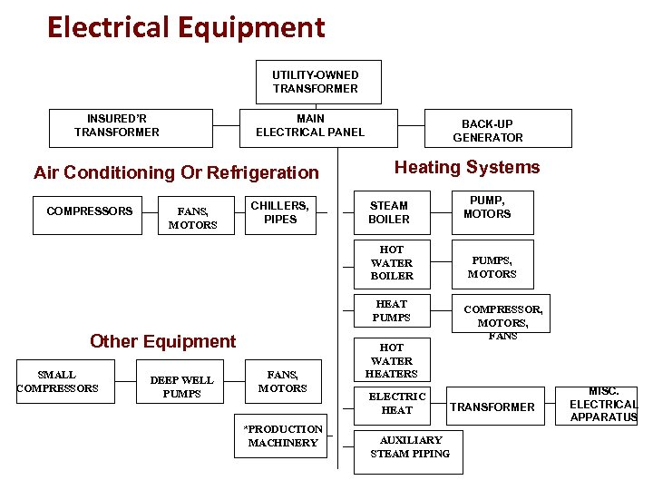 Electrical Equipment UTILITY-OWNED TRANSFORMER INSURED'R TRANSFORMER MAIN ELECTRICAL PANEL Air Conditioning Or Refrigeration COMPRESSORS