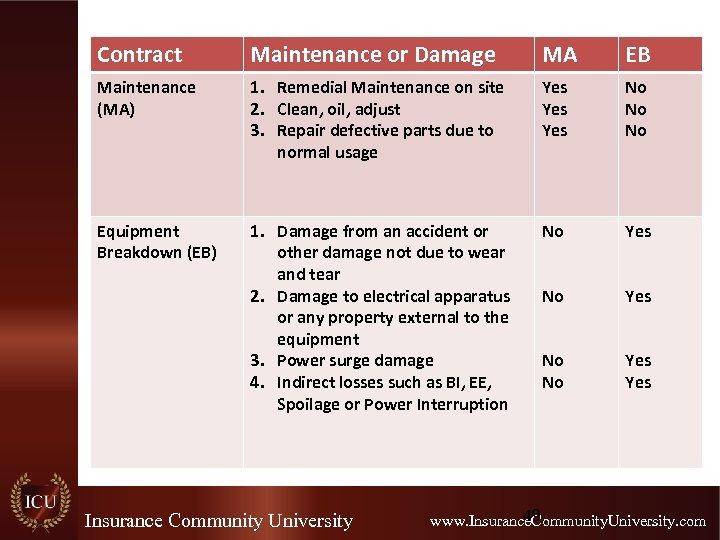 Contract Maintenance or Damage MA EB Maintenance (MA) 1. Remedial Maintenance on site 2.