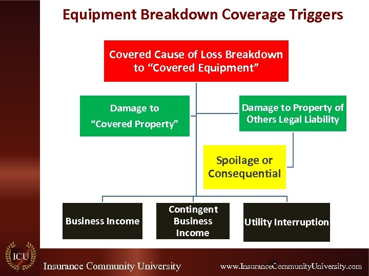 """Equipment Breakdown Coverage Triggers Covered Cause of Loss Breakdown to """"Covered Equipment"""" Damage to"""