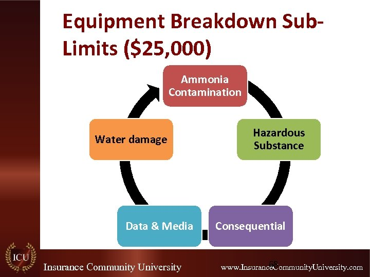 Equipment Breakdown Sub. Limits ($25, 000) Ammonia Contamination Water damage Data & Media Insurance