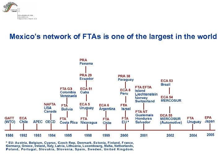 Mexico's network of FTAs is one of the largest in the world