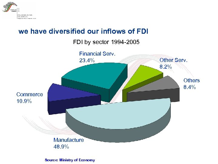 we have diversified our inflows of FDI by sector 1994 -2005 Financial Serv. 23.