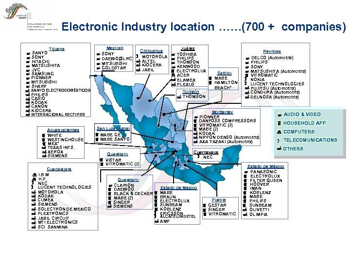 Electronic Industry location ……(700 + companies) Tijuana SANYO SONY HITACHI MATSUSHITA JVC SAMSUNG PIONNER