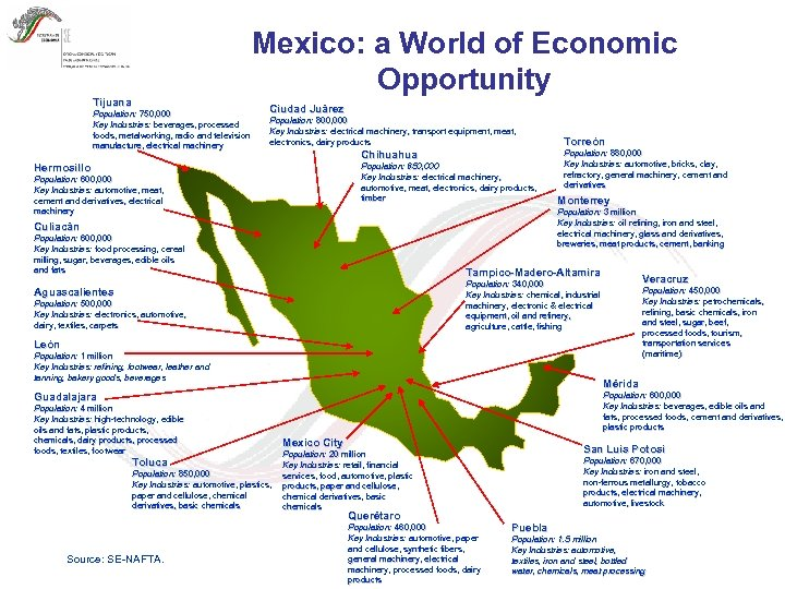 Mexico: a World of Economic Opportunity Tijuana Population: 750, 000 Key Industries: beverages, processed