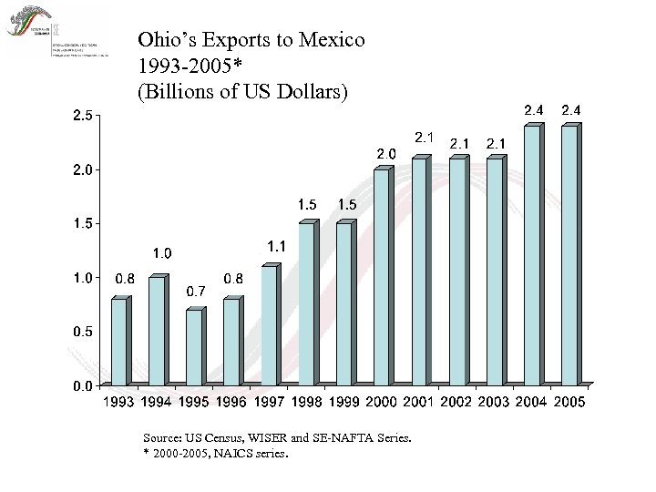 Ohio's Exports to Mexico 1993 -2005* (Billions of US Dollars) Source: US Census, WISER