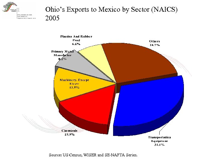 Ohio's Exports to Mexico by Sector (NAICS) 2005 Source: US Census, WISER and SE-NAFTA
